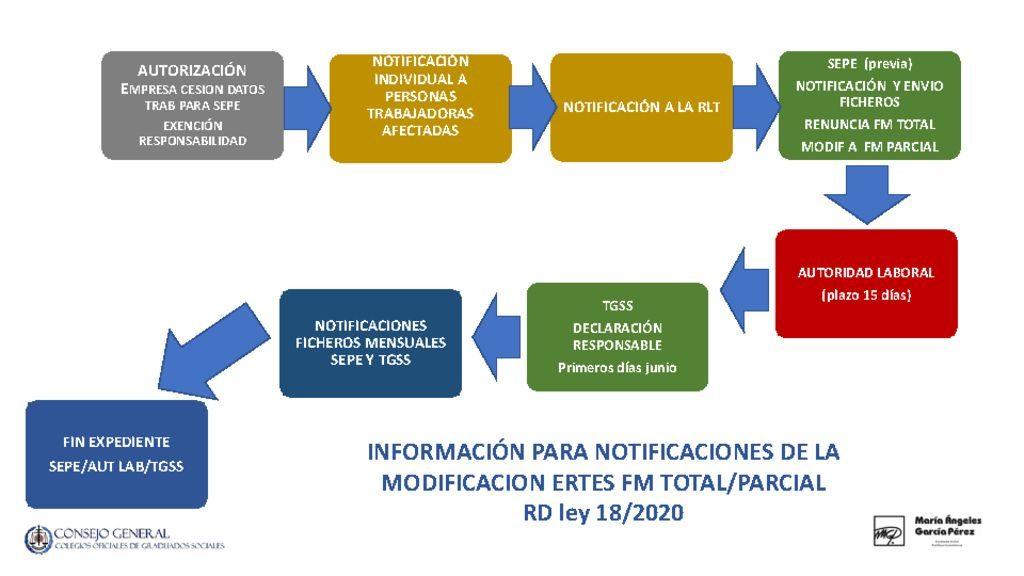 thumbnail of resumen-notificaciones-ertes